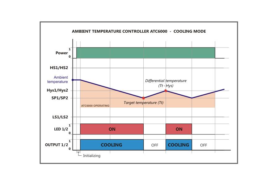 Gelec - Ambient Temperature Controller ATC6000